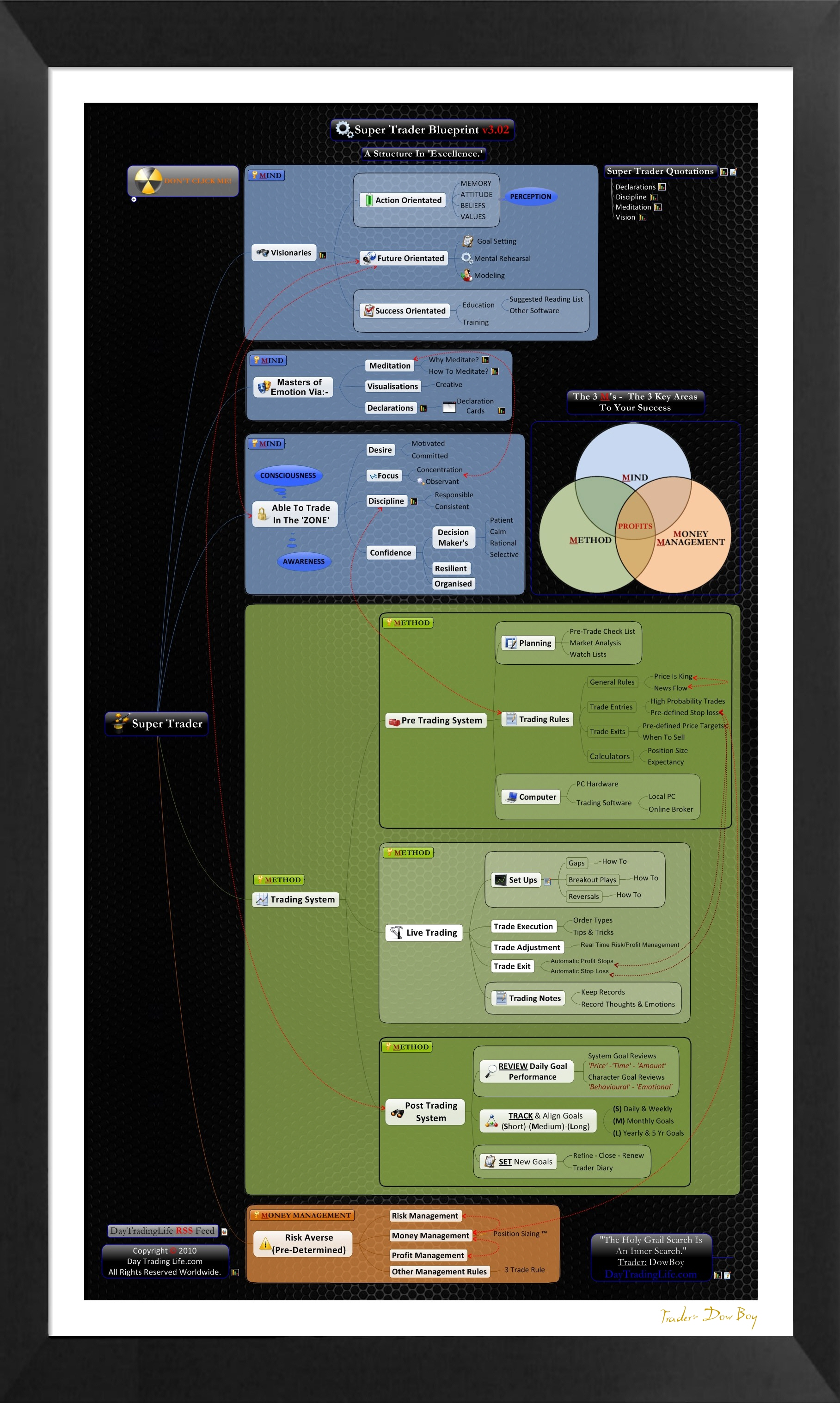 Super trader mind map day trading life super trader mind map blueprint sm malvernweather Image collections