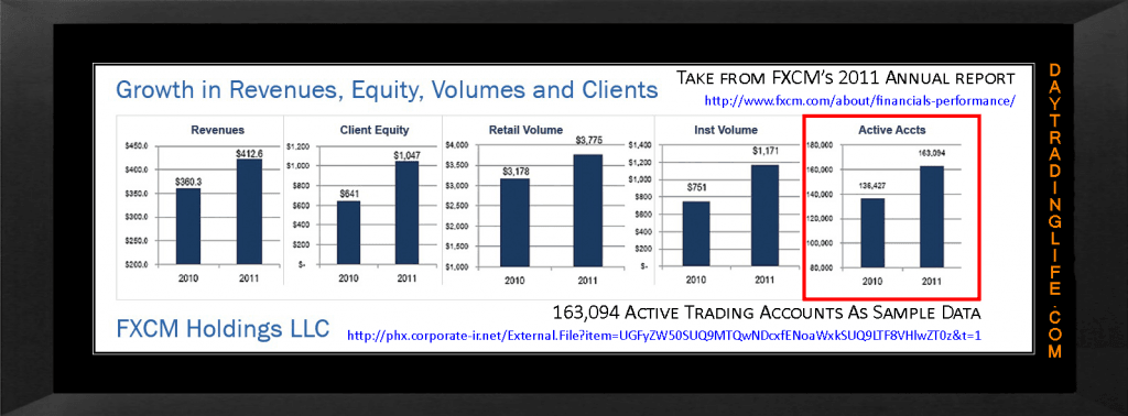 FXCM Active Accounts 2011