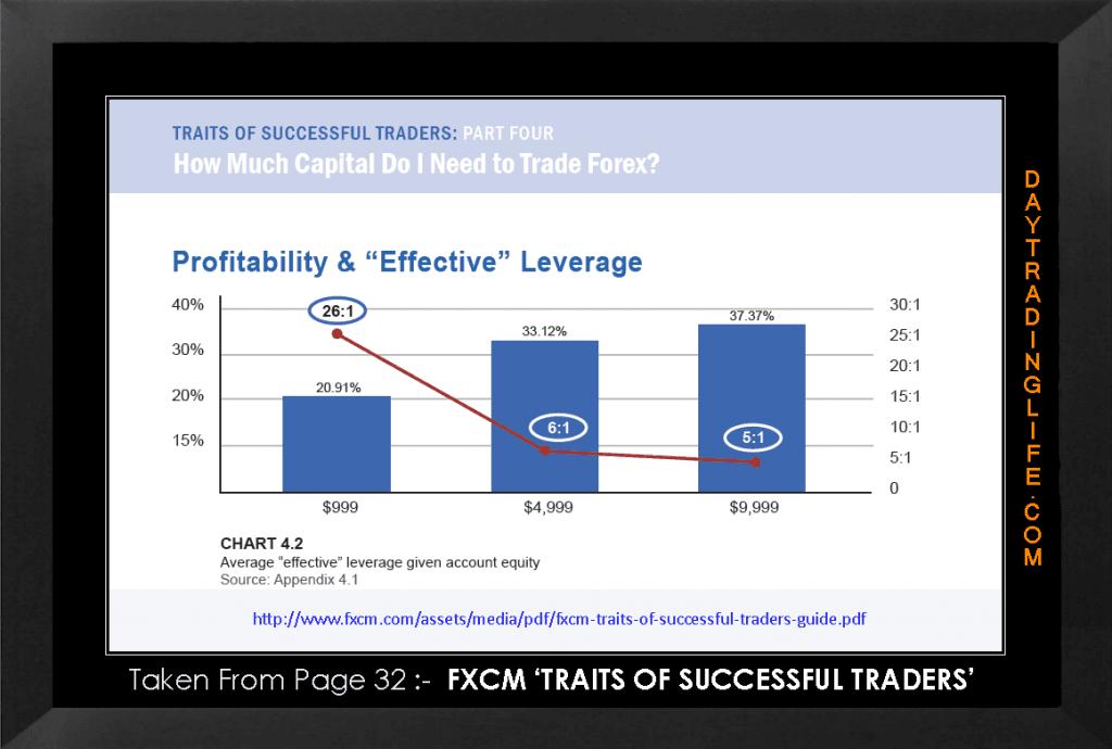 FXCM Profitability Chart 2011